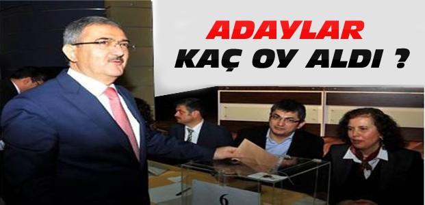 Selçuk'ta Rektörlük Seçimleri Sonuçlandı