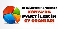 30 Büyükşehir Anketinde Konya'da Partilerin Oy Oranları?