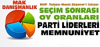 Genel Seçim ve Parti Liderleri Anketinde...