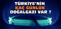 Türkiye'nin Deposunda Ne Kadar Doğalgaz Var?